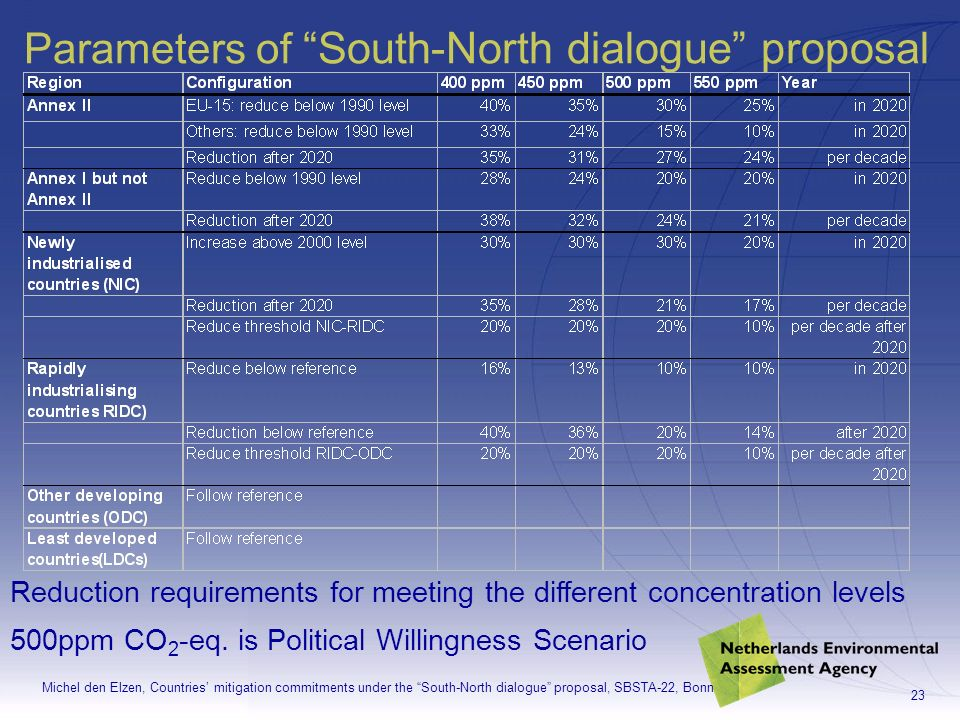 Michel den Elzen, Countries mitigation commitments under the South-North dialogue proposal, SBSTA-22, Bonn 23 Parameters of South-North dialogue proposal Reduction requirements for meeting the different concentration levels 500ppm CO 2 -eq.