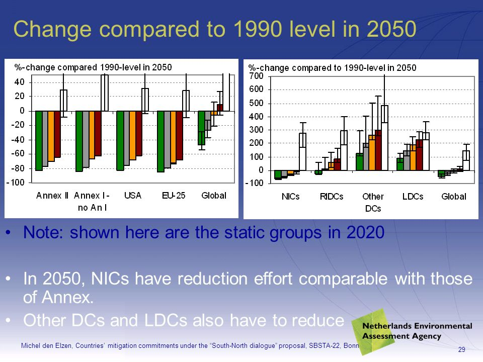 Michel den Elzen, Countries mitigation commitments under the South-North dialogue proposal, SBSTA-22, Bonn 29 Change compared to 1990 level in 2050 Note: shown here are the static groups in 2020 In 2050, NICs have reduction effort comparable with those of Annex.