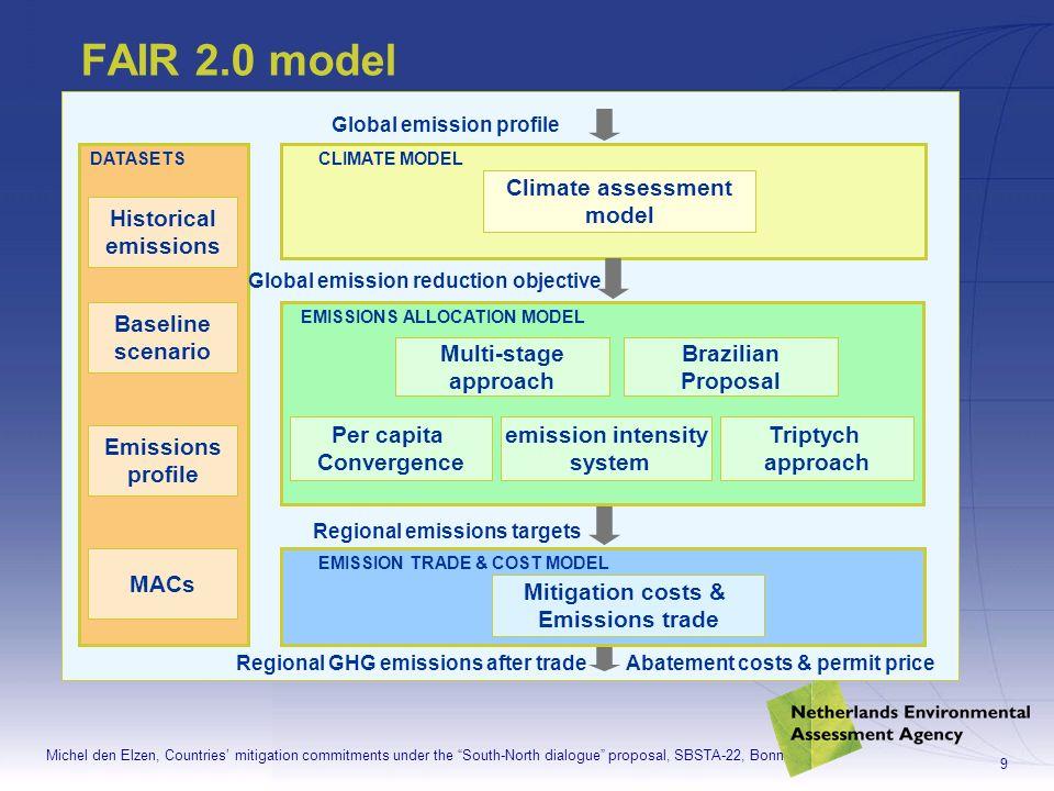 Michel den Elzen, Countries mitigation commitments under the South-North dialogue proposal, SBSTA-22, Bonn 10 Datasets FAIR 2.0- internet version Historical emissions (1765-1995): –CDIAC (only CO 2 ) –EDGAR/HYDE (all non-CO 2 GHGs) Baseline scenario –IMAGE 2.2 IPCC SRES scenarios –IMAGE-POLES scenario Emission profiles –two global GHG emission profiles (550 CO2-eq and 650 CO2-eq.) Marginal Abatement Costs (MAC) curves –MACs CO 2 : energy model (TIMER 1.0 - IMAGE) –MACs non-CO 2 : GECS (European Commission)