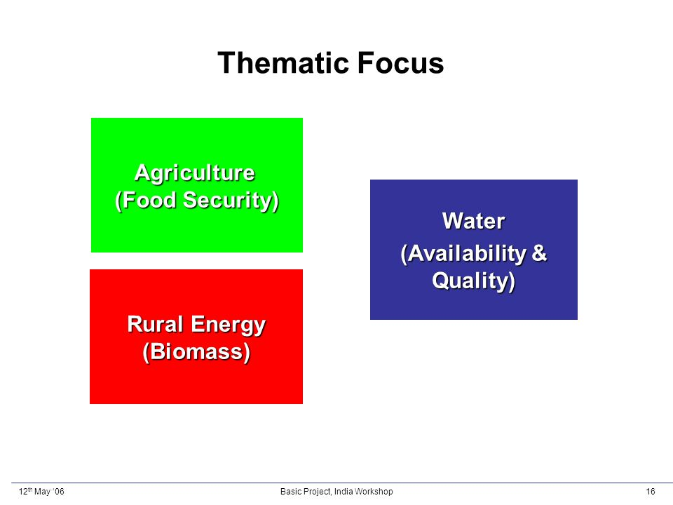 12 th May 06Basic Project, India Workshop16 Thematic Focus Rural Energy (Biomass) Water (Availability & Quality) Agriculture (Food Security)