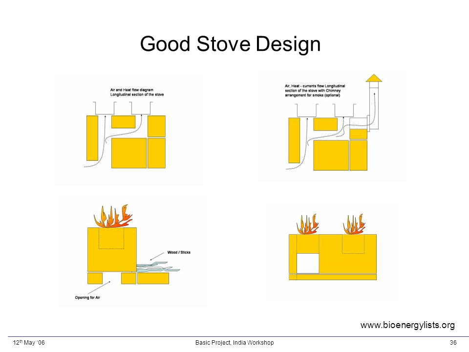 12 th May 06Basic Project, India Workshop36 Good Stove Design