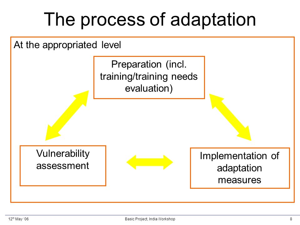 12 th May 06Basic Project, India Workshop8 The process of adaptation Preparation (incl.