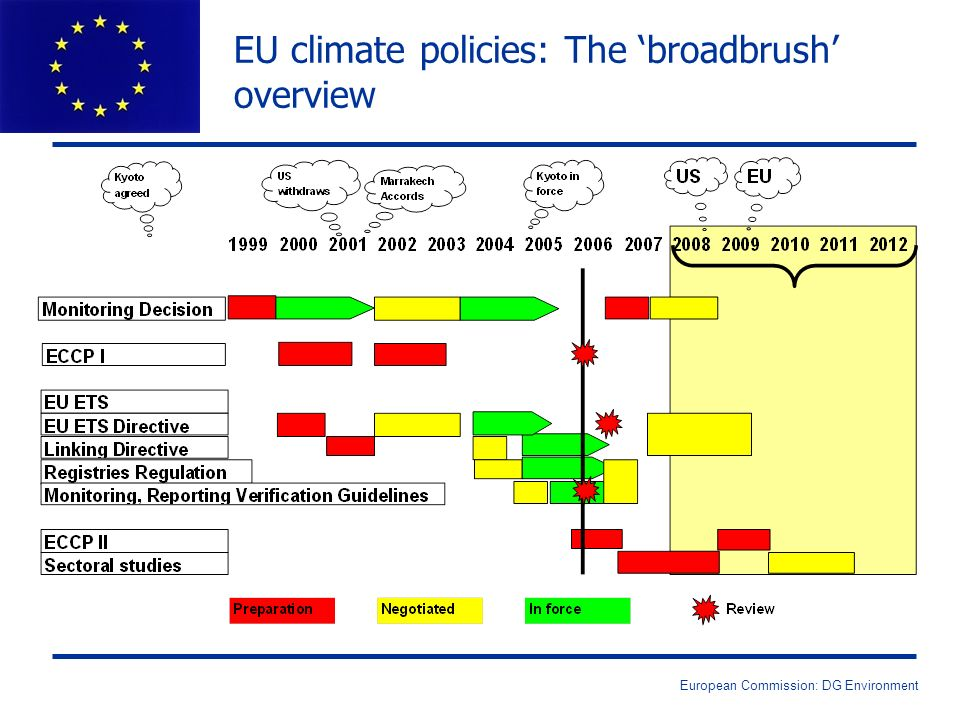 EU climate policies: The broadbrush overview