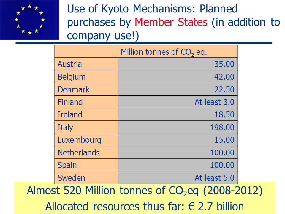 European Commission: DG Environment Use of Kyoto Mechanisms: Planned purchases by Member States (in addition to company use!) Almost 520 Million tonne