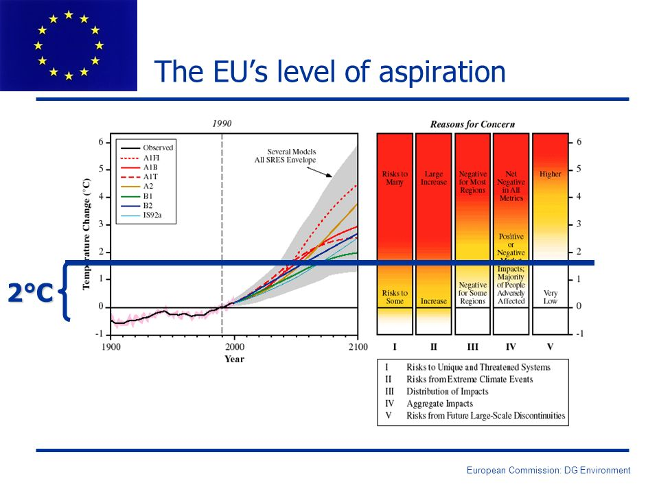 European Commission: DG Environment The EUs level of aspiration 2°C