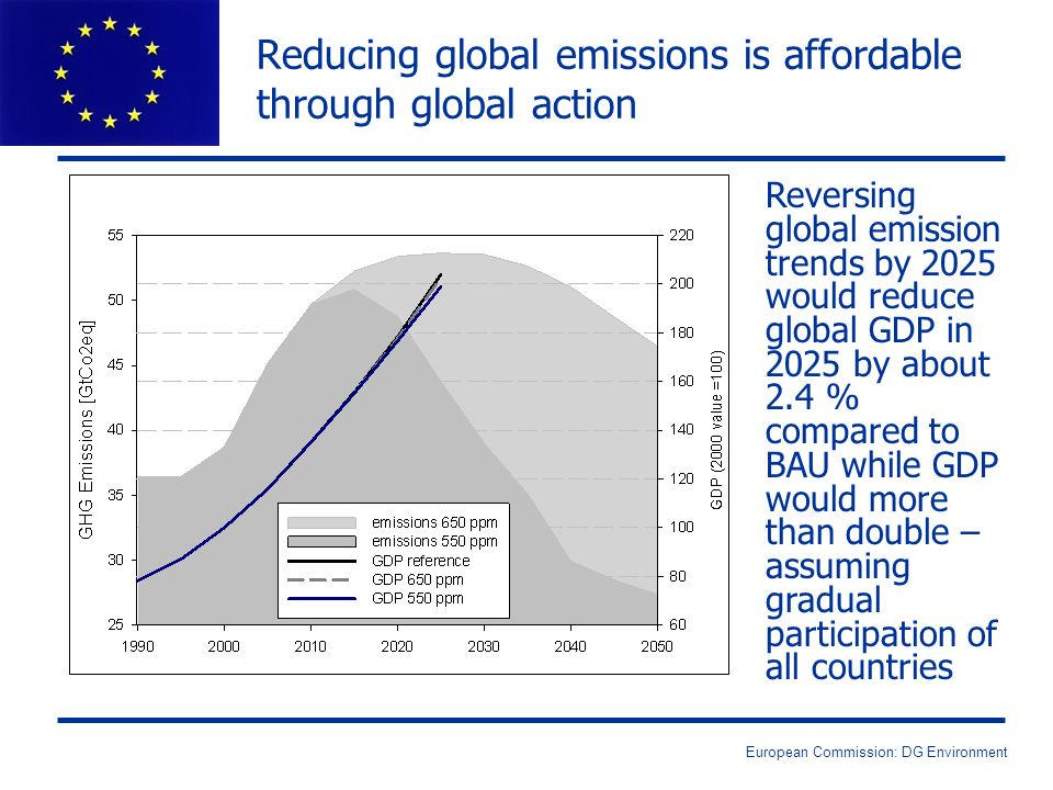 European Commission: DG Environment Reducing global emissions is affordable through global action Reversing global emission trends by 2025 would reduc