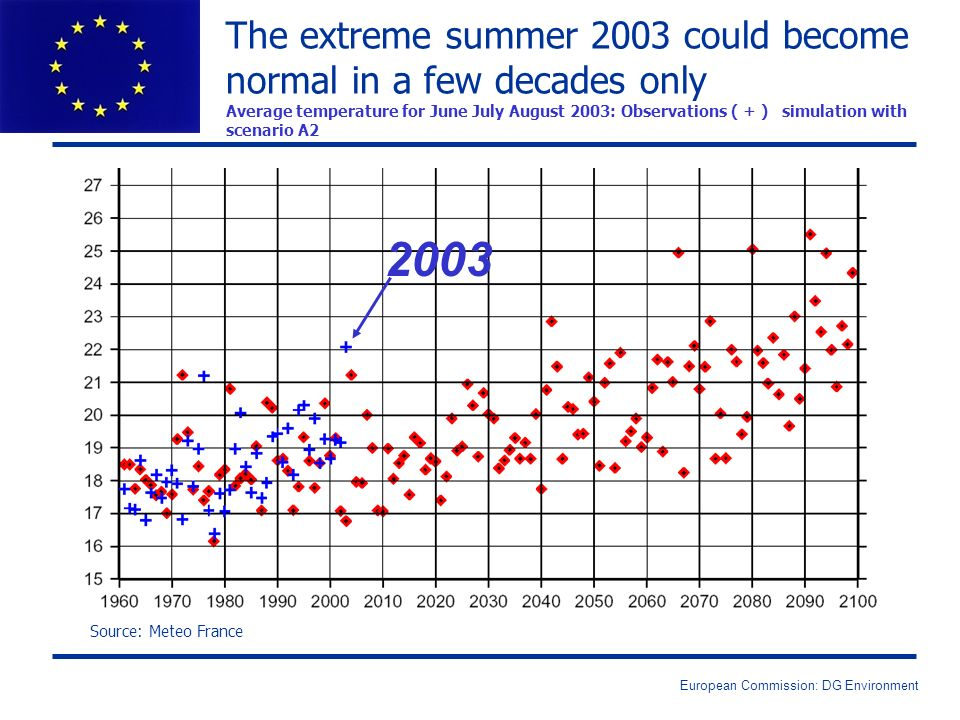 European Commission: DG Environment The extreme summer 2003 could become normal in a few decades only Average temperature for June July August 2003: O