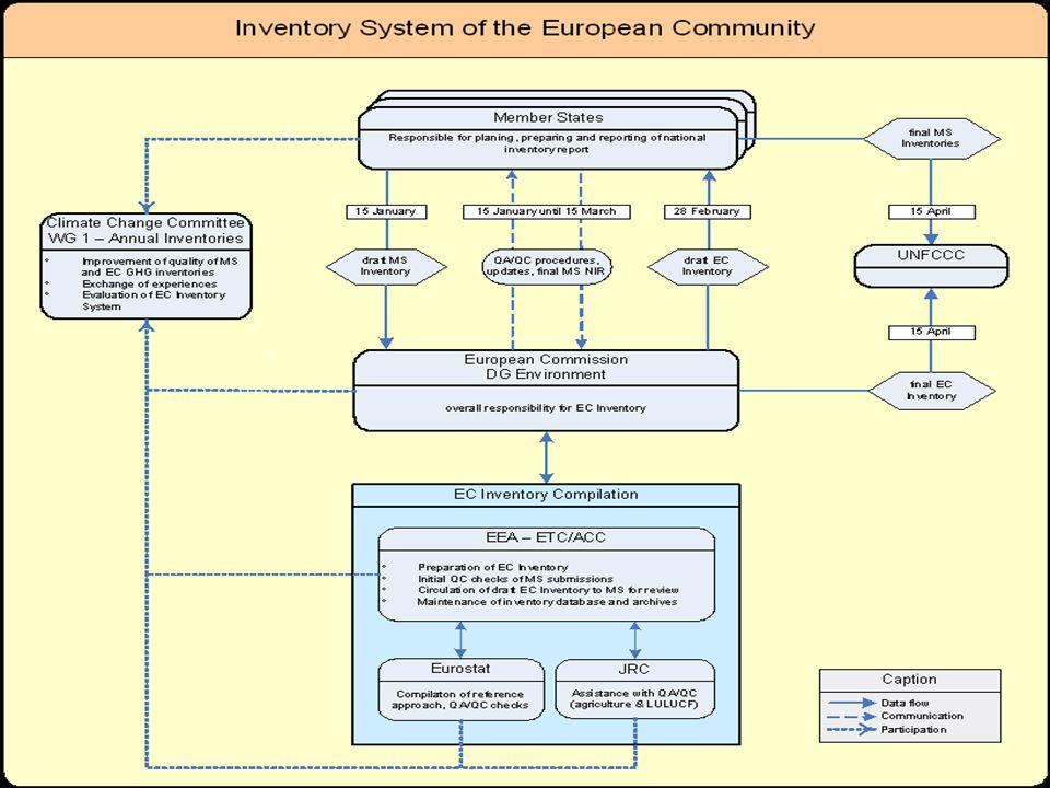 European Commission: DG Environment