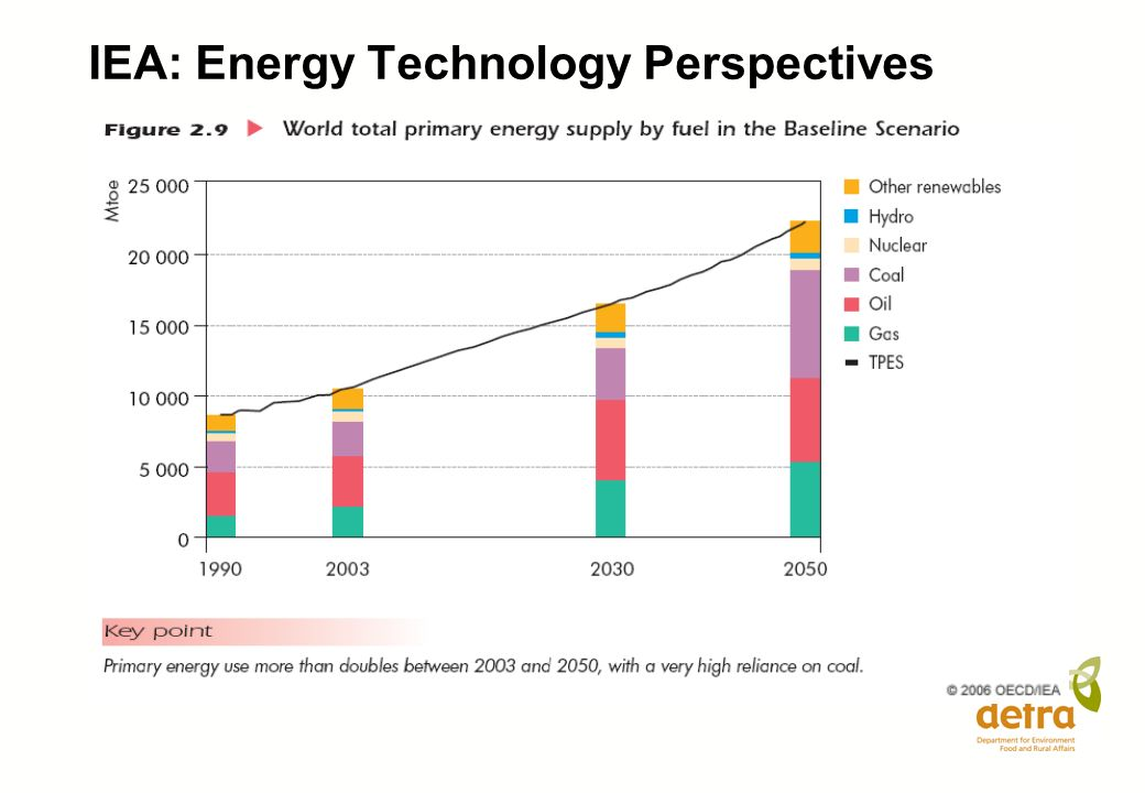 IEA: Energy Technology Perspectives