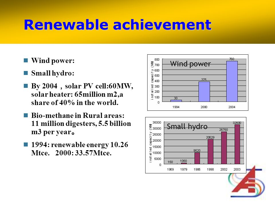 Renewable achievement Wind power: Small hydro: By 2004 solar PV cell:60MW, solar heater: 65million m2,a share of 40% in the world.