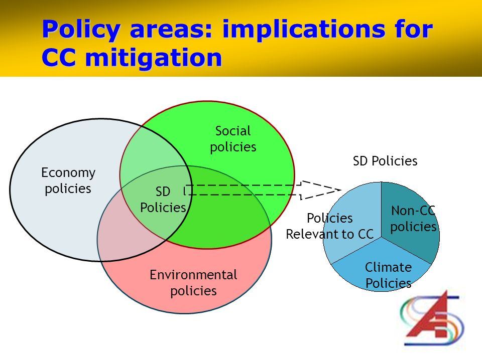 SD Policies Climate Policies Policies Relevant to CC Non-CC policies Policy areas: implications for CC mitigation Economy policies Environmental policies Social policies SD Policies