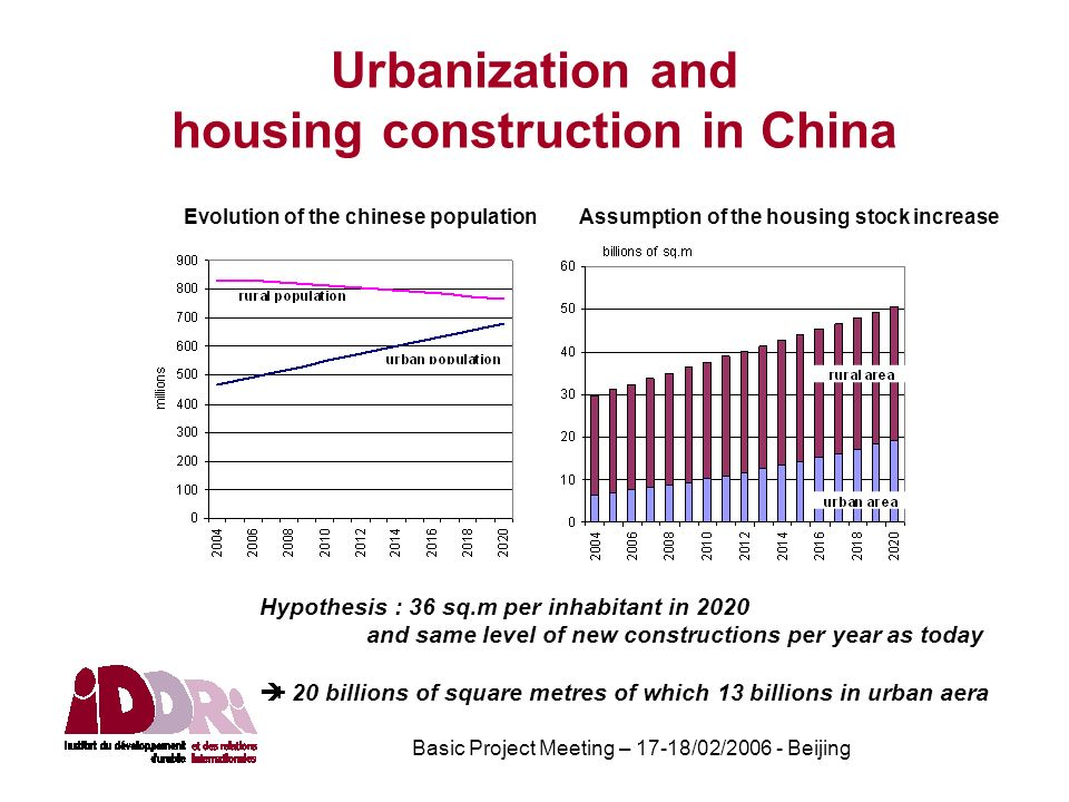 Basic Project Meeting – 17-18/02/2006 - Beijing Urbanization and housing construction in China Evolution of the chinese populationAssumption of the housing stock increase Hypothesis : 36 sq.m per inhabitant in 2020 and same level of new constructions per year as today + 20 billions of square metres of which 13 billions in urban aera