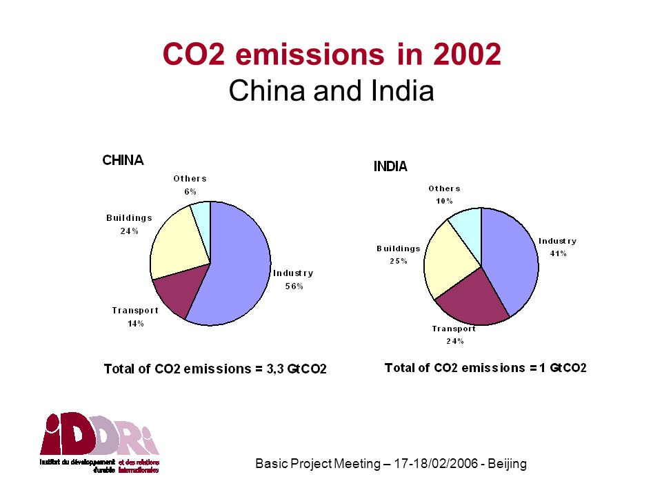 Basic Project Meeting – 17-18/02/2006 - Beijing CO2 emissions in 2002 China and India
