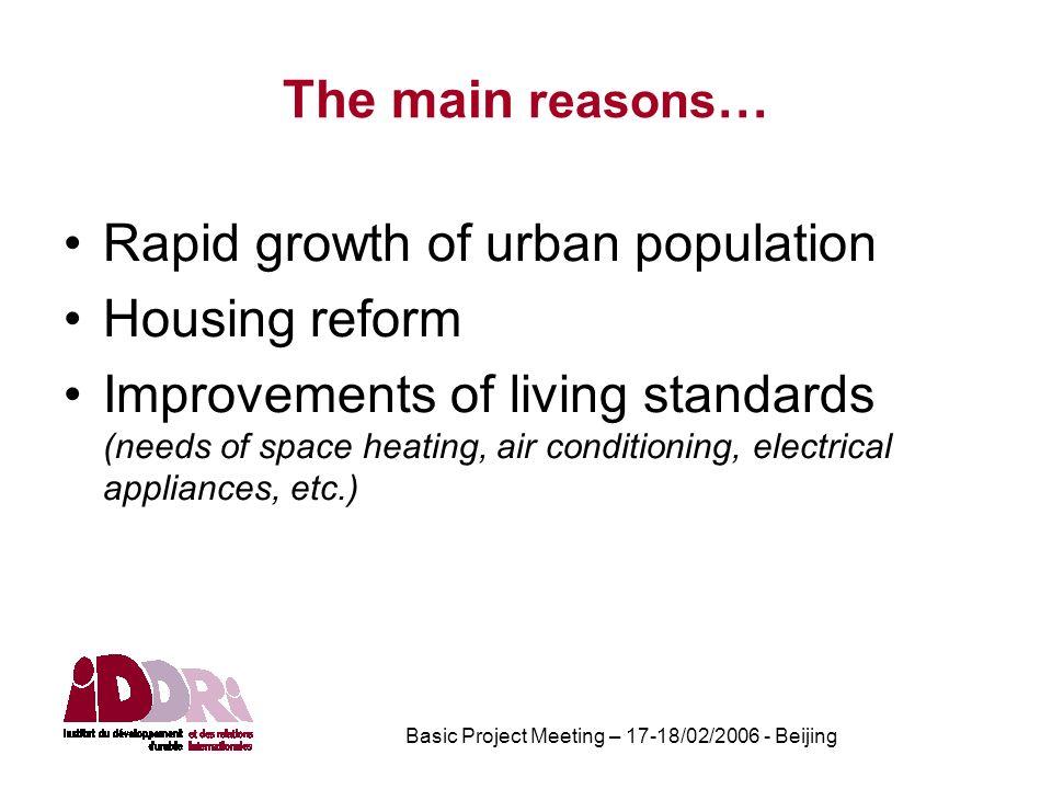 Basic Project Meeting – 17-18/02/2006 - Beijing Urbanization rates