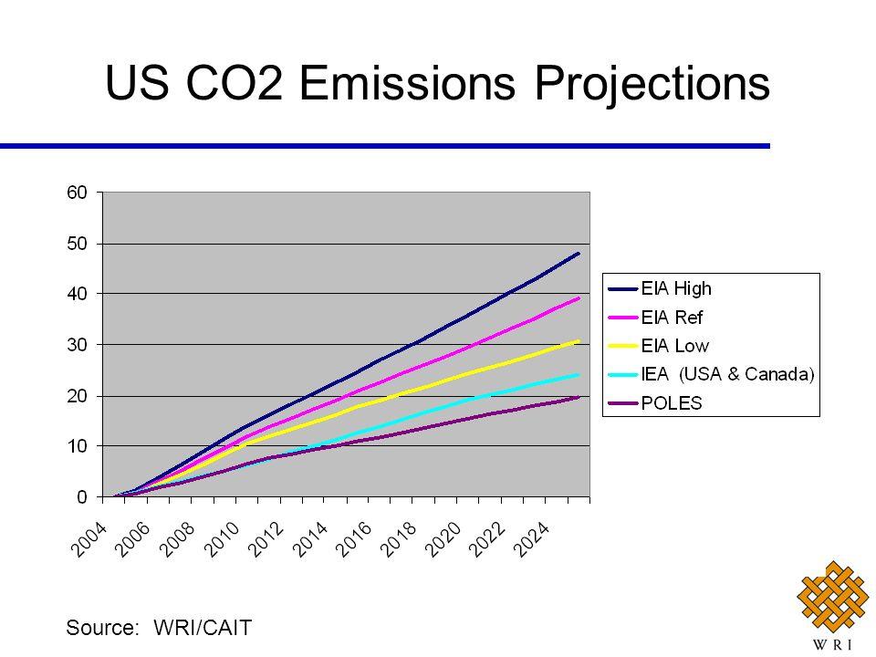 US CO2 Emissions Projections Source: WRI/CAIT