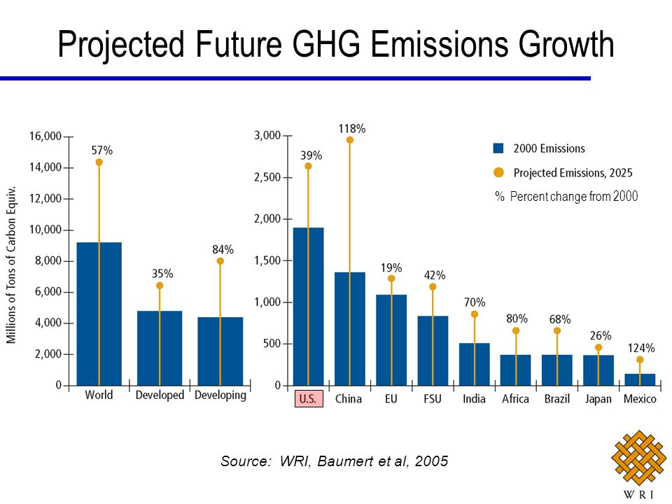 Projected Future GHG Emissions Growth % Percent change from 2000 Source: WRI, Baumert et al, 2005