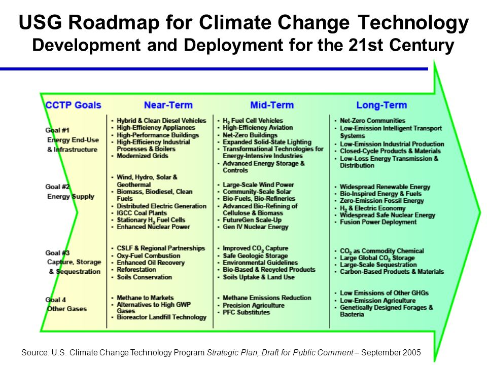 USG Roadmap for Climate Change Technology Development and Deployment for the 21st Century Source: U.S.