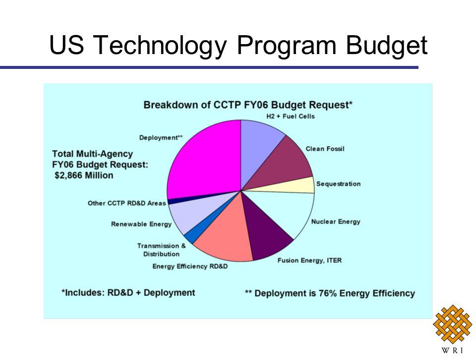 US Technology Program Budget
