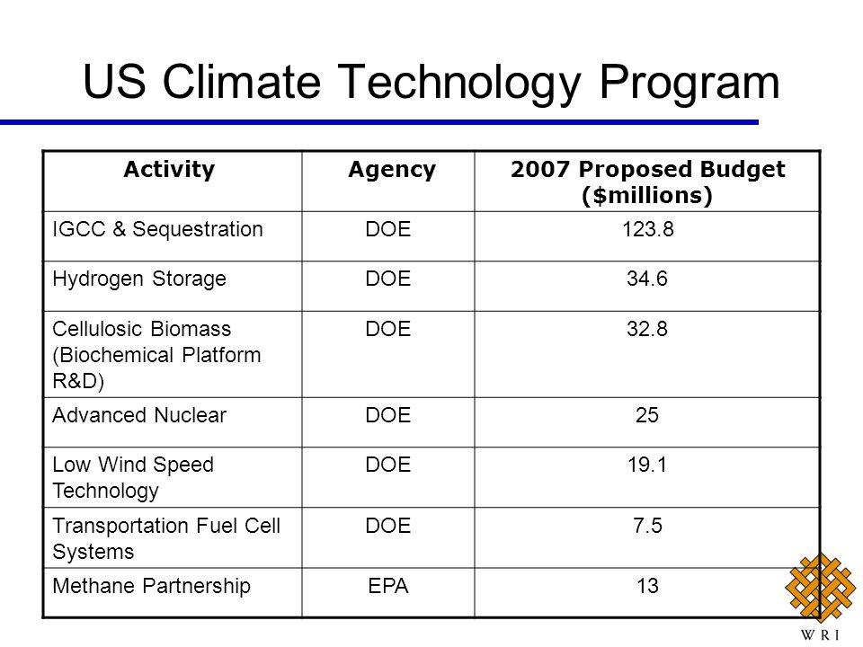 US Climate Technology Program Activity Agency2007 Proposed Budget ($millions) IGCC & SequestrationDOE123.8 Hydrogen StorageDOE34.6 Cellulosic Biomass