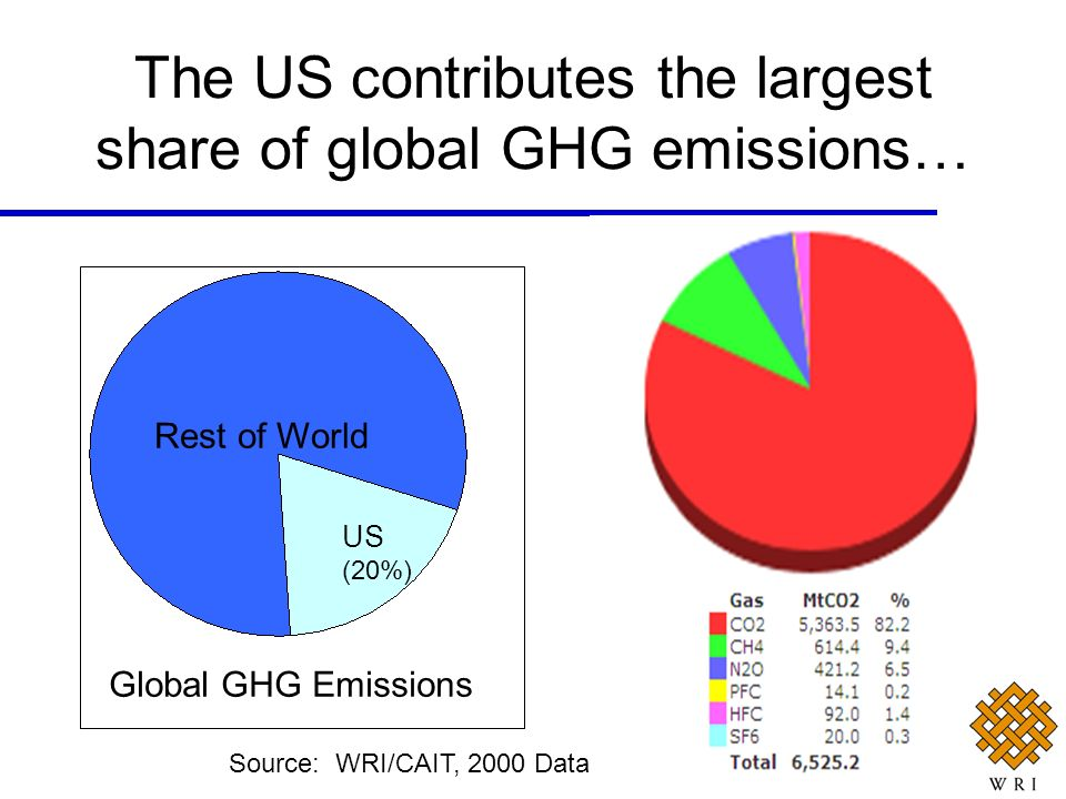 The US contributes the largest share of global GHG emissions… Rest of World US (20%) Global GHG Emissions Source: WRI/CAIT, 2000 Data