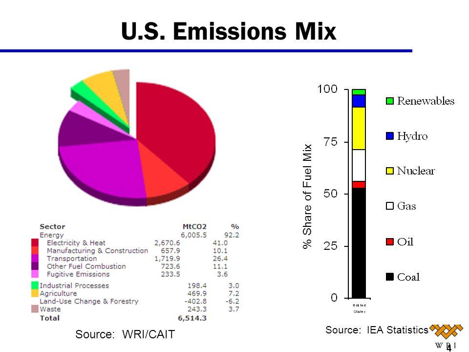 U.S. Emissions Mix % Share of Fuel Mix Source: IEA Statistics 4 Source: WRI/CAIT