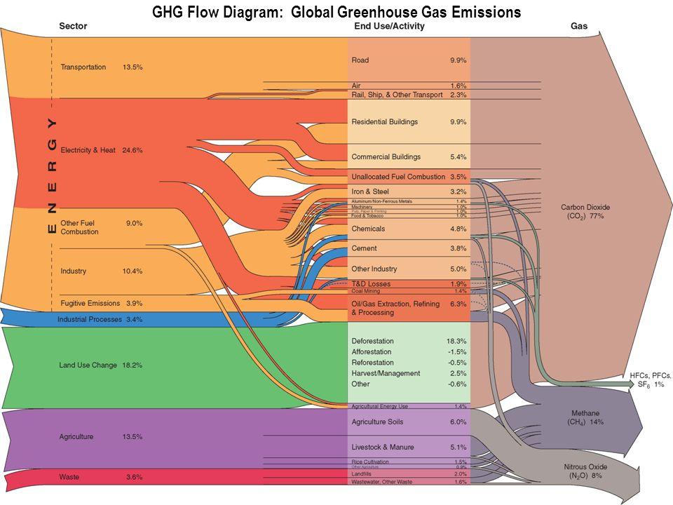 GHG Flow Diagram: Global Greenhouse Gas Emissions