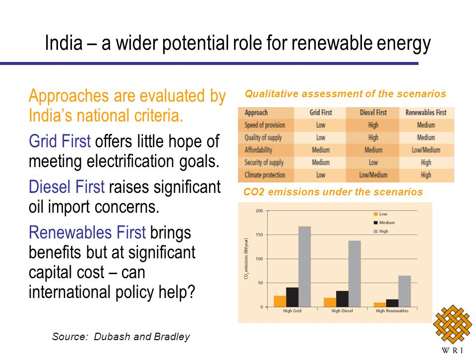 Approaches are evaluated by Indias national criteria. Grid First offers little hope of meeting electrification goals. Diesel First raises significant