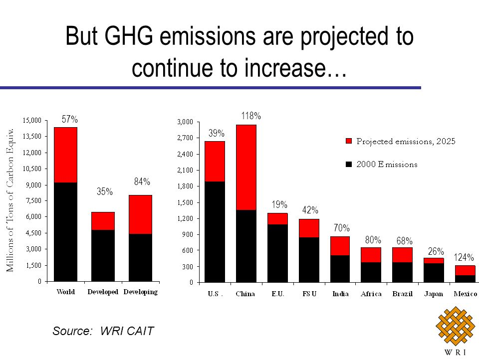 57% 35% 84% Millions of Tons of Carbon Equiv. 39% 118% 19% 42% 70% 80% 68% 26% 124% But GHG emissions are projected to continue to increase… Source: W