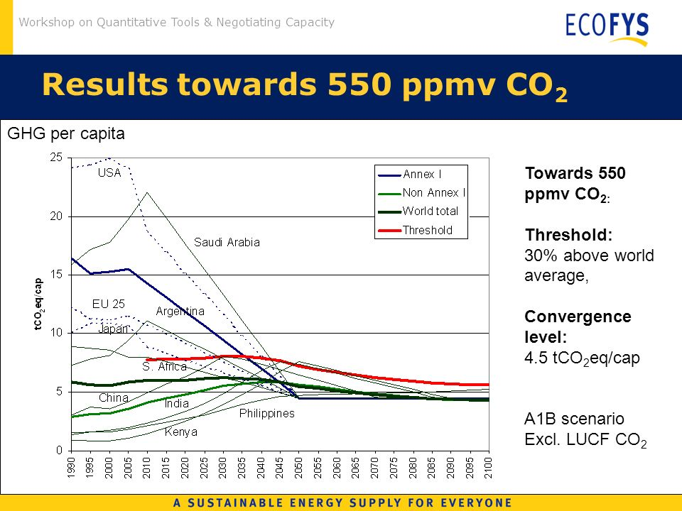 Workshop on Quantitative Tools & Negotiating Capacity Results towards 550 ppmv CO 2 Towards 550 ppmv CO 2: Threshold: 30% above world average, Convergence level: 4.5 tCO 2 eq/cap A1B scenario Excl.