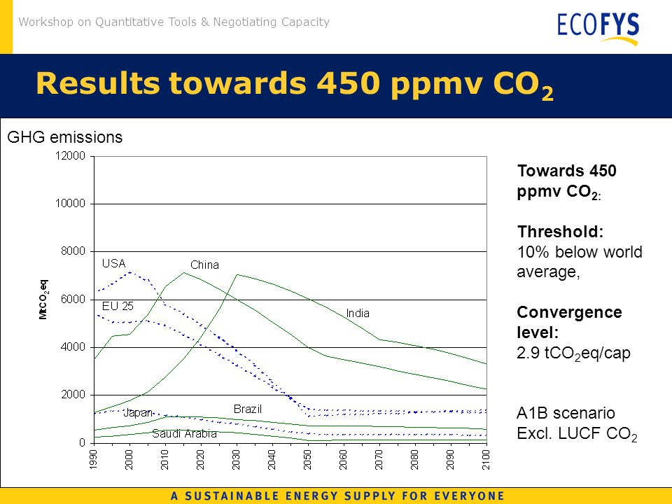 Workshop on Quantitative Tools & Negotiating Capacity Results towards 450 ppmv CO 2 Towards 450 ppmv CO 2: Threshold: 10% below world average, Convergence level: 2.9 tCO 2 eq/cap A1B scenario Excl.