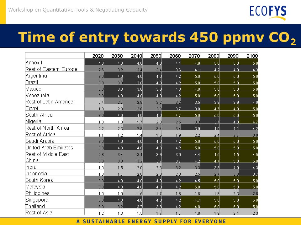 Workshop on Quantitative Tools & Negotiating Capacity Time of entry towards 450 ppmv CO 2