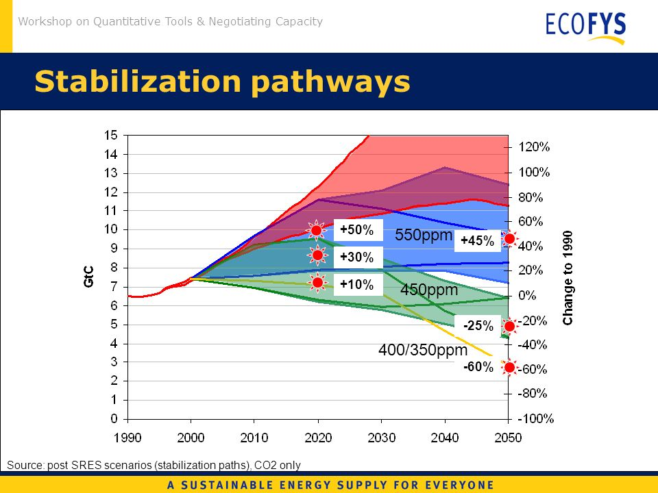Workshop on Quantitative Tools & Negotiating Capacity Stabilization pathways Source: post SRES scenarios (stabilization paths), CO2 only 450ppm 550ppm +30% -25% +50% +45% +10% -60% 400/350ppm