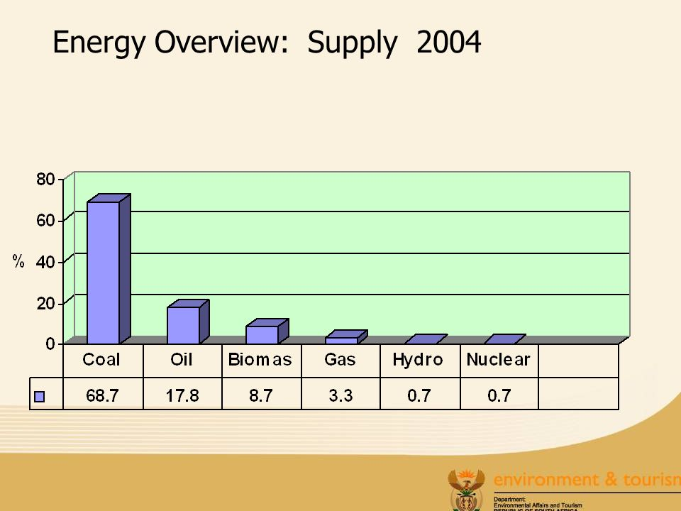 Energy Overview: Supply 2004