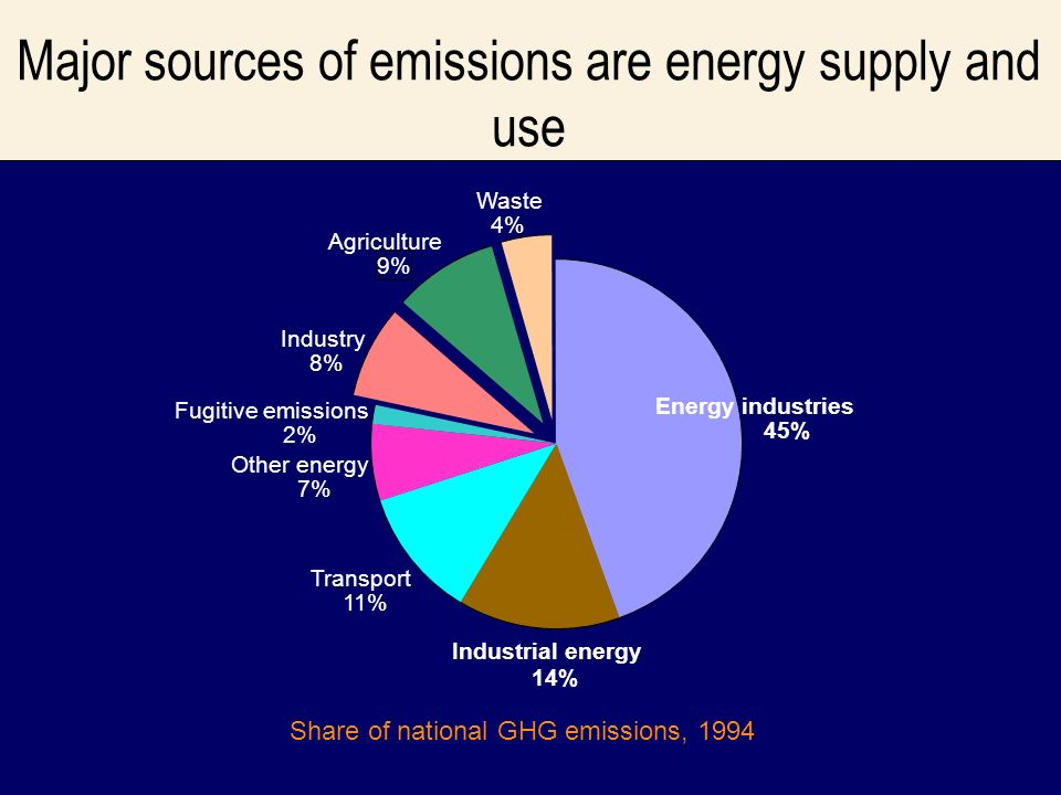 Major sources of emissions are energy supply and use Energy industries 45% Industrial energy 14% Transport 11% Other energy 7% Fugitive emissions 2% Industry 8% Agriculture 9% Waste 4% Share of national GHG emissions, 1994