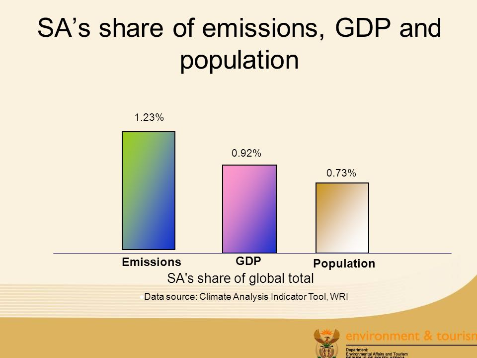 SAs share of emissions, GDP and population Data source: Climate Analysis Indicator Tool, WRI 1.23% 0.92% 0.73% Emissions GDP Population SA s share of global total