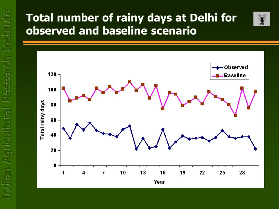 Total number of rainy days at Delhi for observed and baseline scenario