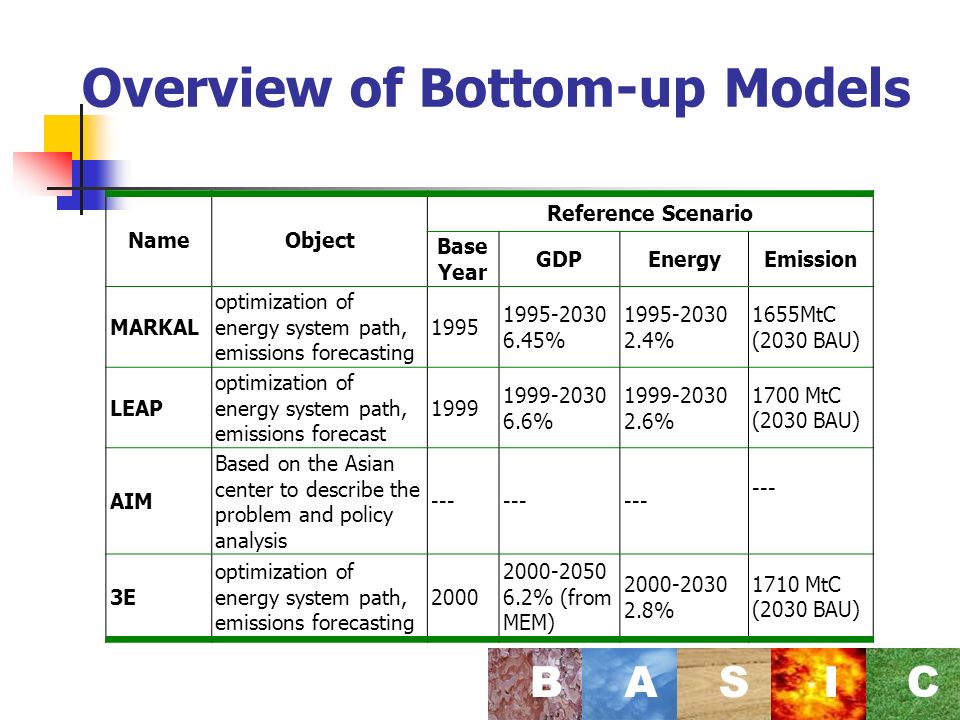 Overview of Bottom-up Models BASI C NameObject Reference Scenario Base Year GDPEnergyEmission MARKAL optimization of energy system path, emissions forecasting % % 1655MtC (2030 BAU) LEAP optimization of energy system path, emissions forecast % % 1700 MtC (2030 BAU) AIM Based on the Asian center to describe the problem and policy analysis --- 3E optimization of energy system path, emissions forecasting % (from MEM) % 1710 MtC (2030 BAU)
