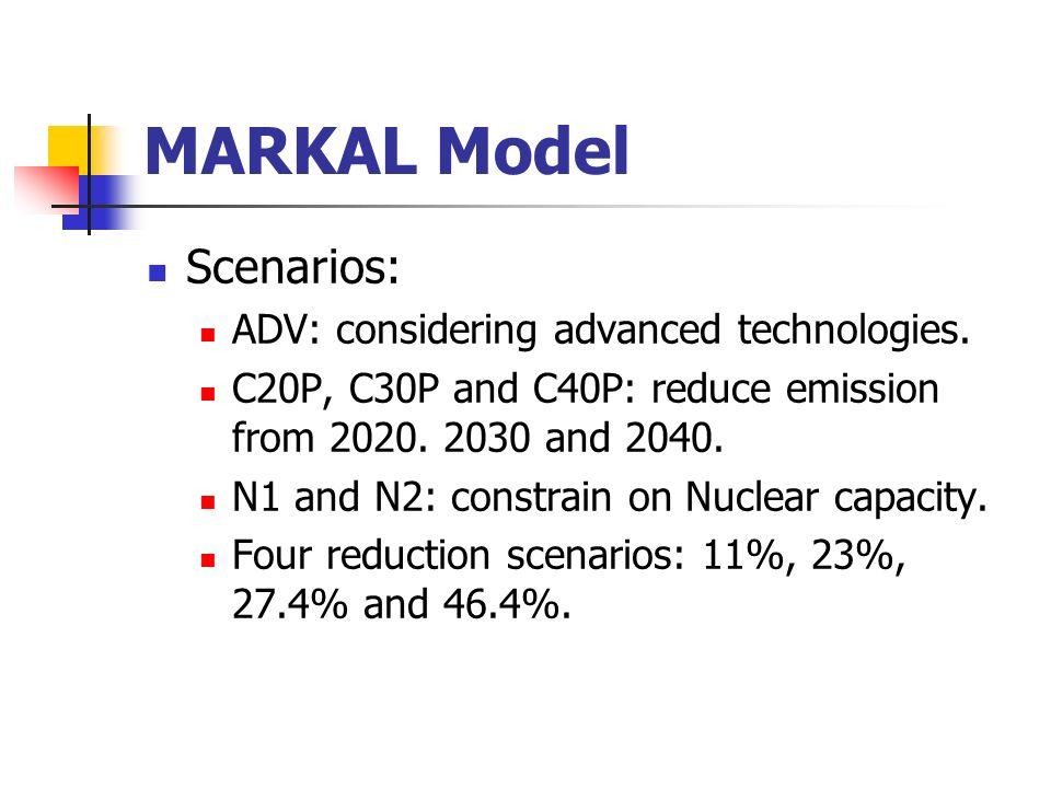 MARKAL Model Scenarios: ADV: considering advanced technologies.