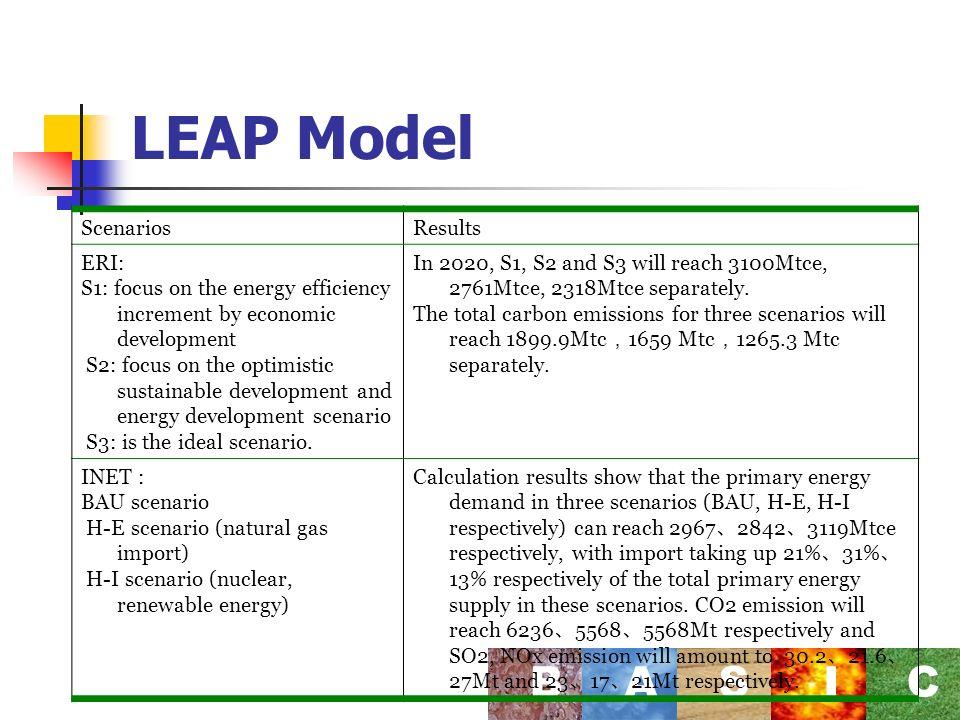LEAP Model BASI C ScenariosResults ERI: S1: focus on the energy efficiency increment by economic development S2: focus on the optimistic sustainable development and energy development scenario S3: is the ideal scenario.