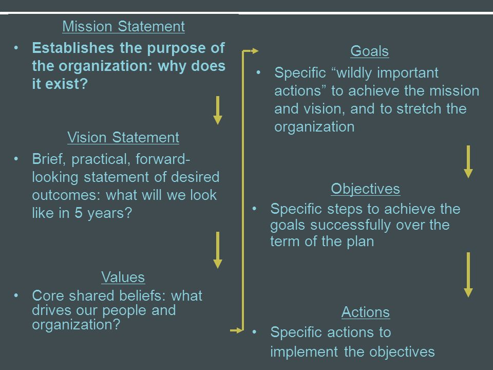 Values Core shared beliefs: what drives our people and organization? Mission Statement Establishes the purpose of the organization: why does it exist?