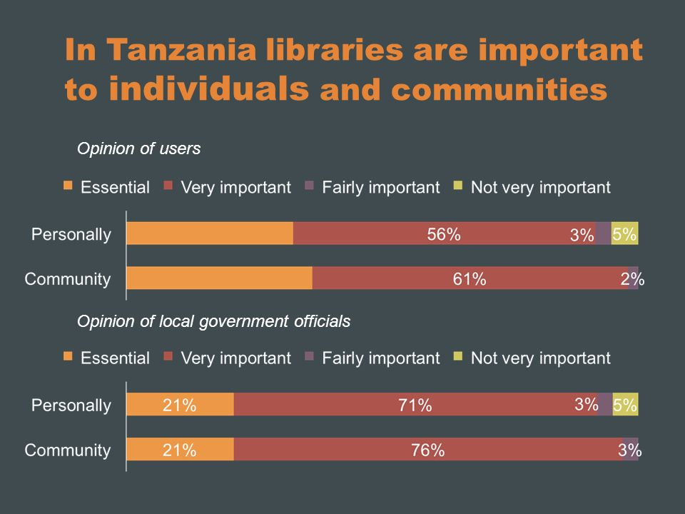 In Tanzania libraries are important to individuals and communities Opinion of users Opinion of local government officials