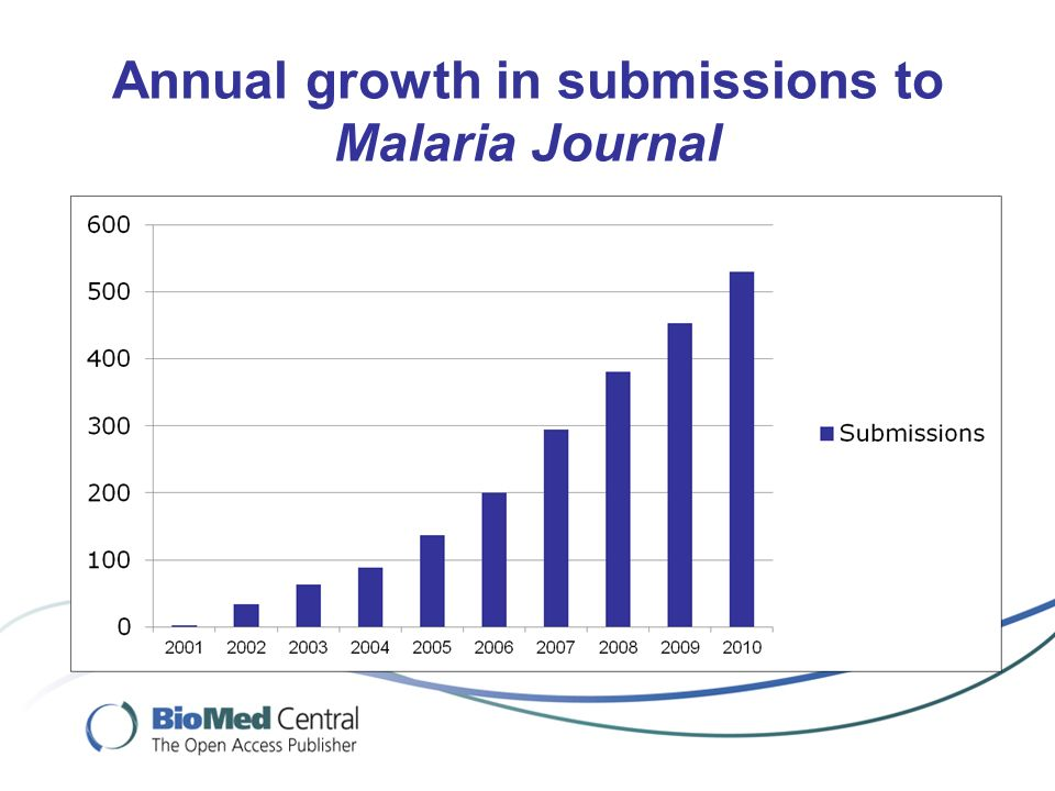 Annual growth in submissions to Malaria Journal