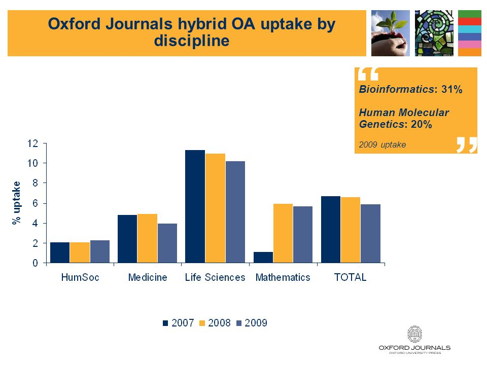 93 Optional (hybrid) OA Journals Optional (hybrid) means that authors may chose to pay for open access publication in order to make their article freely available.
