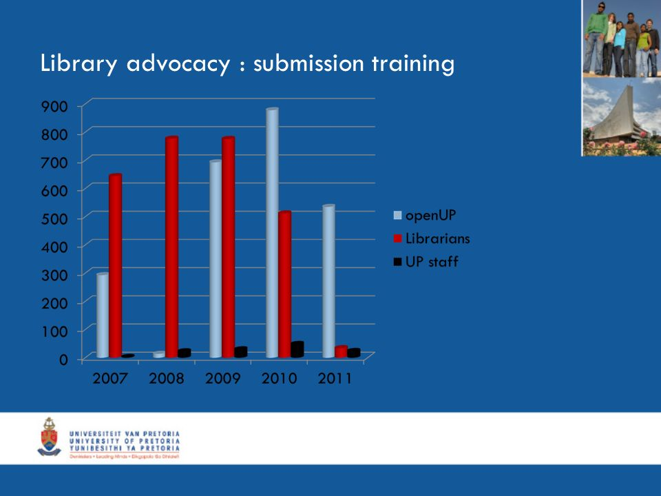 Library advocacy : submission training