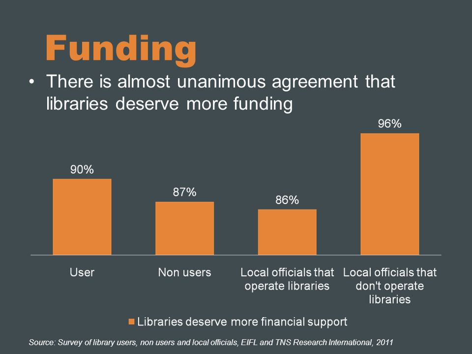 Funding There is almost unanimous agreement that libraries deserve more funding Source: Survey of library users, non users and local officials, EIFL and TNS Research International, 2011