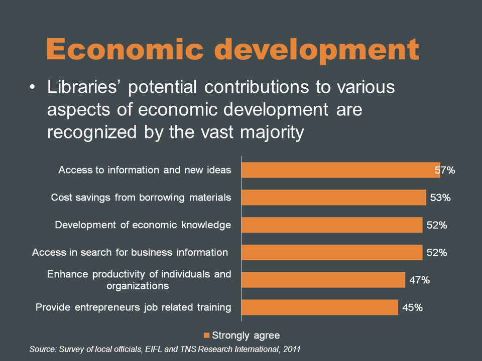 Economic development Libraries potential contributions to various aspects of economic development are recognized by the vast majority Source: Survey of local officials, EIFL and TNS Research International, 2011