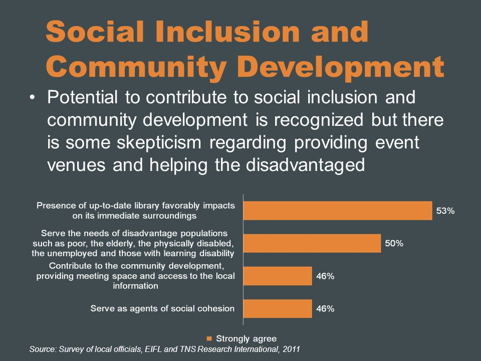 Social Inclusion and Community Development Potential to contribute to social inclusion and community development is recognized but there is some skepticism regarding providing event venues and helping the disadvantaged Source: Survey of local officials, EIFL and TNS Research International, 2011