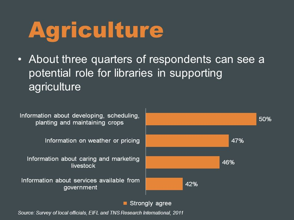 Agriculture About three quarters of respondents can see a potential role for libraries in supporting agriculture Source: Survey of local officials, EIFL and TNS Research International, 2011