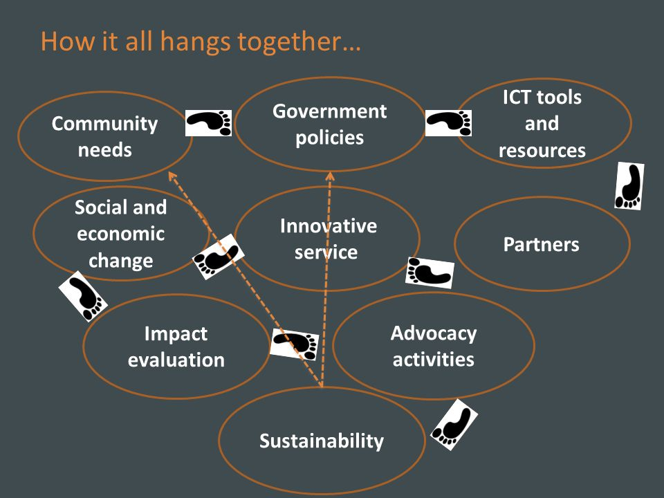 How it all hangs together… Community needs Government policies ICT tools and resources Innovative service Impact evaluation Partners Sustainability Social and economic change Advocacy activities