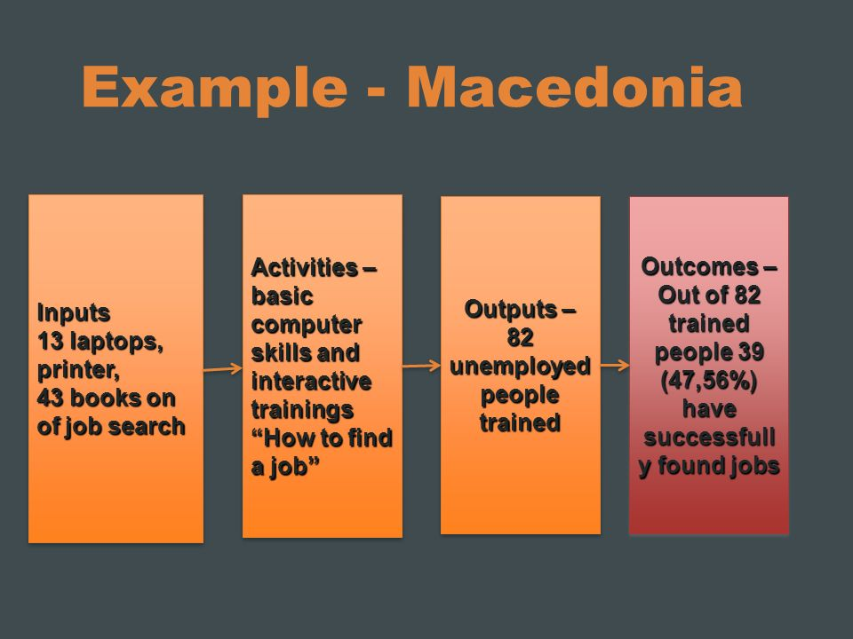 Example - Macedonia Inputs 13 laptops, printer, 43 books on of job search Inputs 13 laptops, printer, 43 books on of job search Activities – basic com